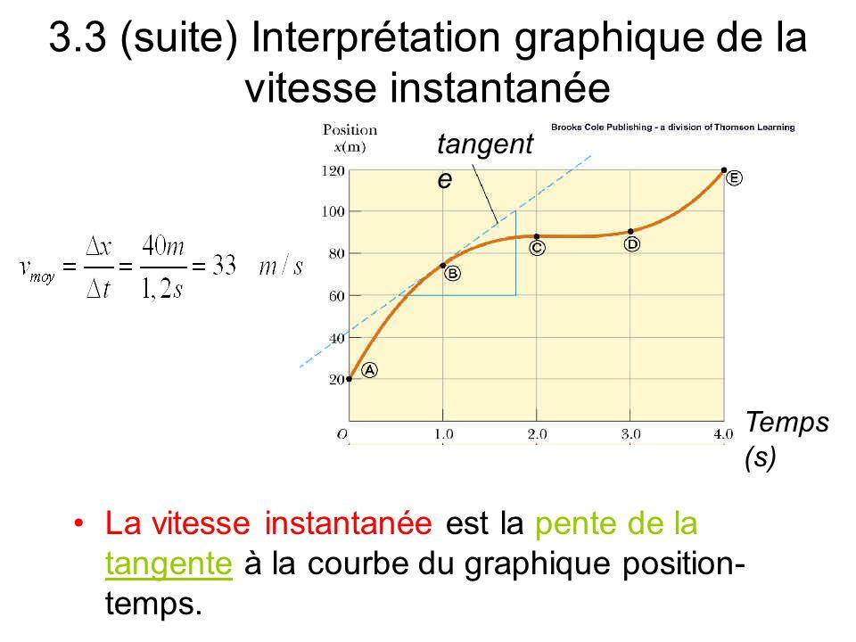 3.3 (suite) Interprétation graphique de la vitesse instantanée