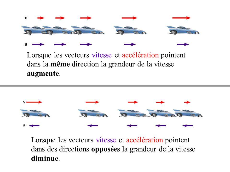 Lorsque les vecteurs vitesse et accélération pointent dans la même direction la grandeur de la vitesse augmente.