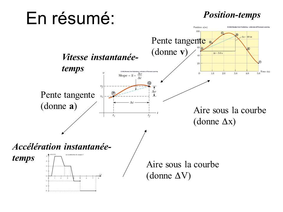 En résumé: Position-temps Pente tangente (donne v)