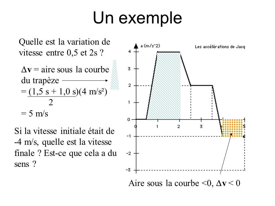 Un exemple Quelle est la variation de vitesse entre 0,5 et 2s