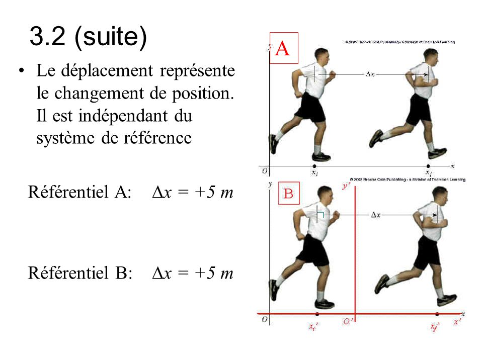 3.2 (suite) A. Le déplacement représente le changement de position. Il est indépendant du système de référence.