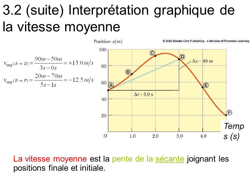 3.2 (suite) Interprétation graphique de la vitesse moyenne