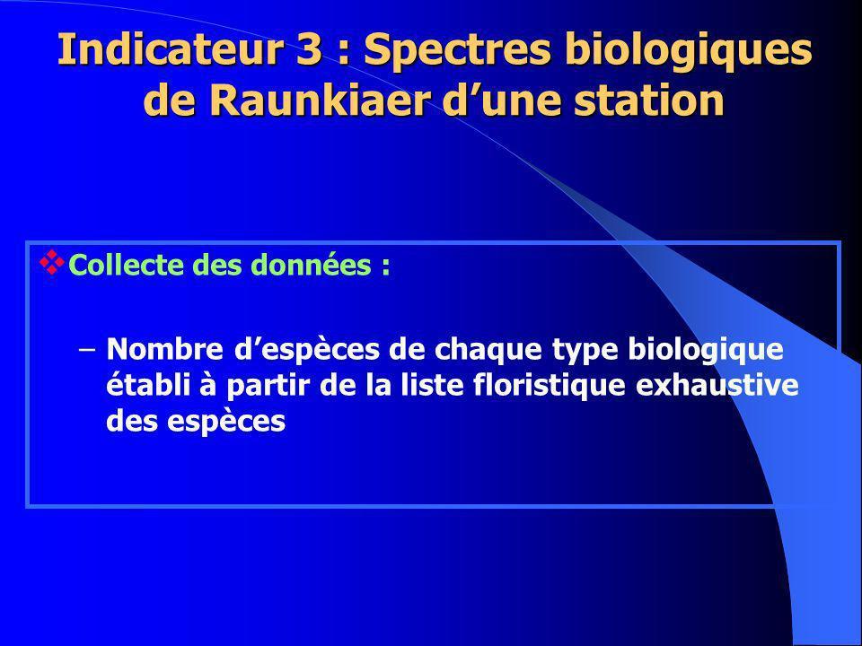 Indicateur 3 : Spectres biologiques de Raunkiaer d'une station