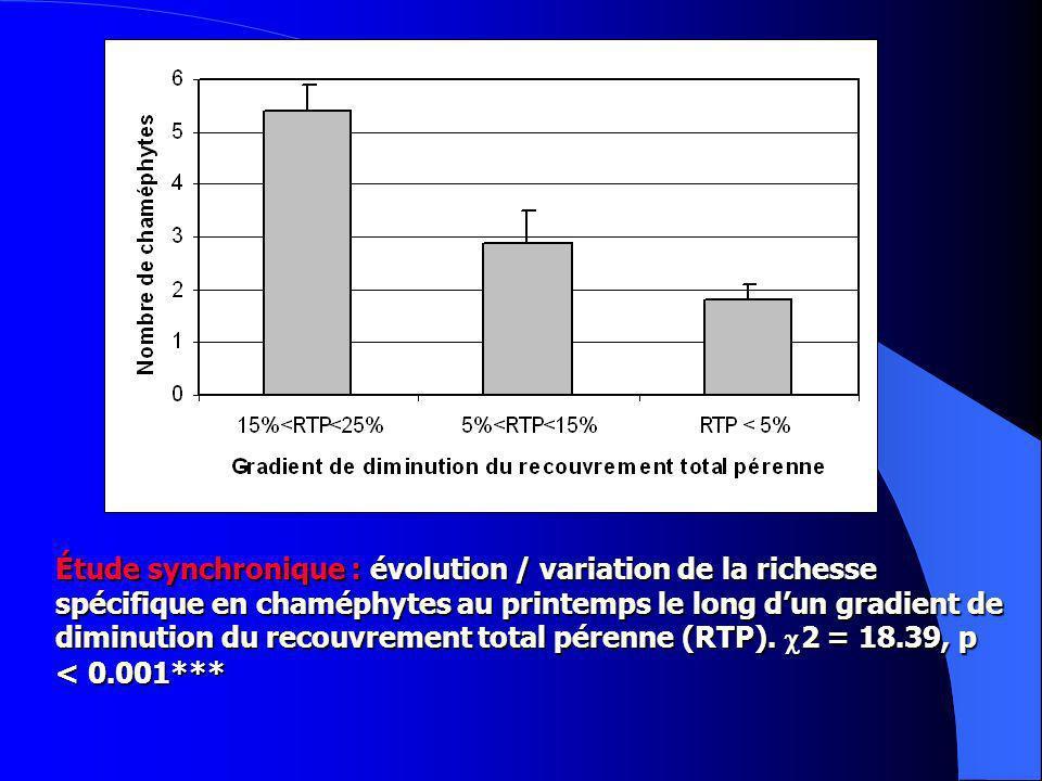 Étude synchronique : évolution / variation de la richesse spécifique en chaméphytes au printemps le long d'un gradient de diminution du recouvrement total pérenne (RTP).