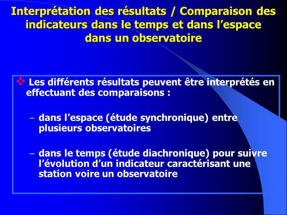 Interprétation des résultats / Comparaison des indicateurs dans le temps et dans l'espace dans un observatoire