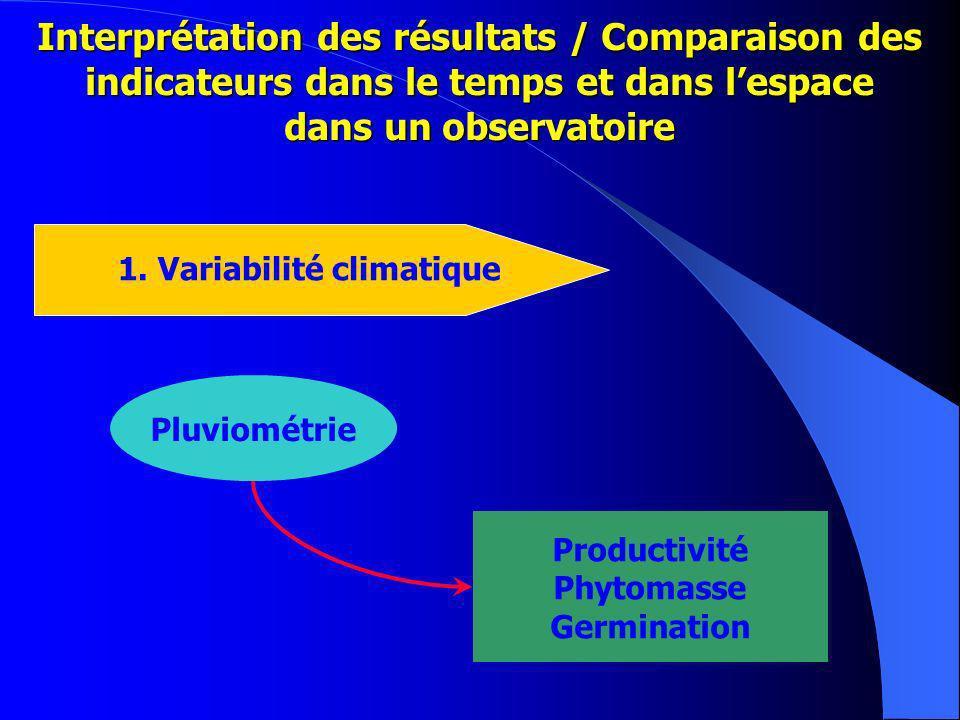 1. Variabilité climatique
