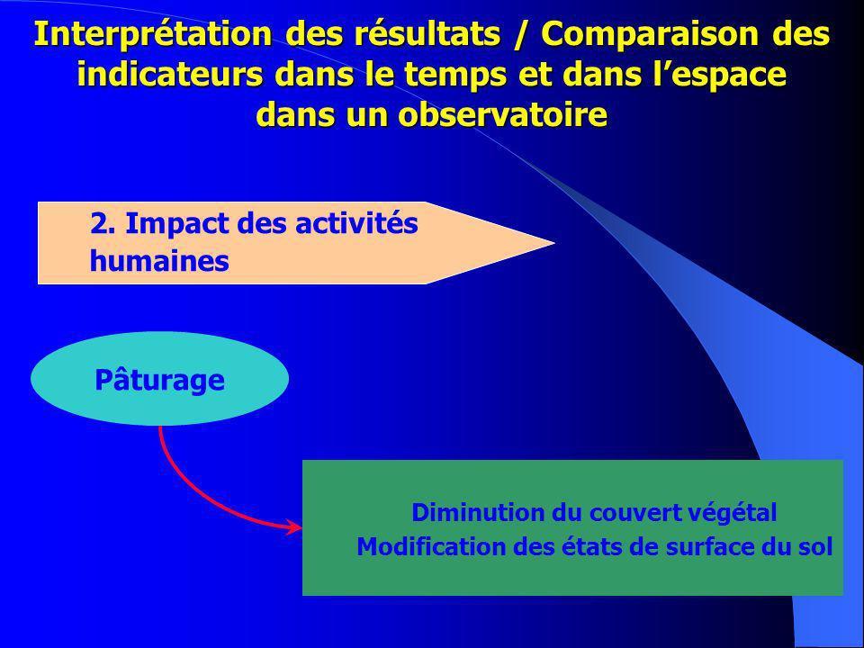 Diminution du couvert végétal Modification des états de surface du sol