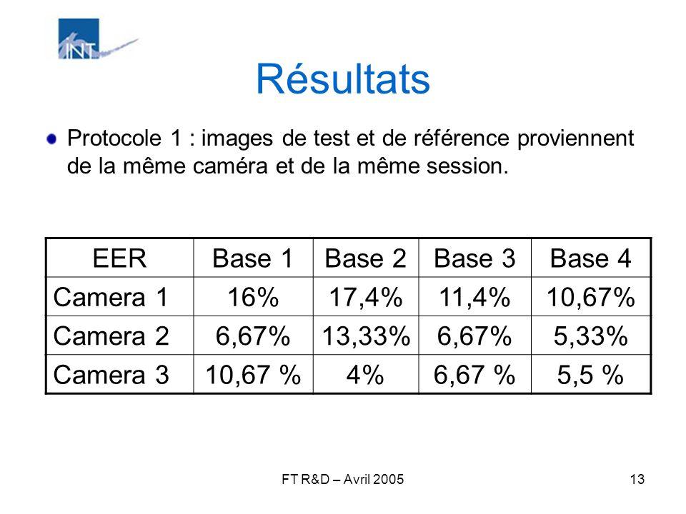 Résultats EER Base 1 Base 2 Base 3 Base 4 Camera 1 16% 17,4% 11,4%