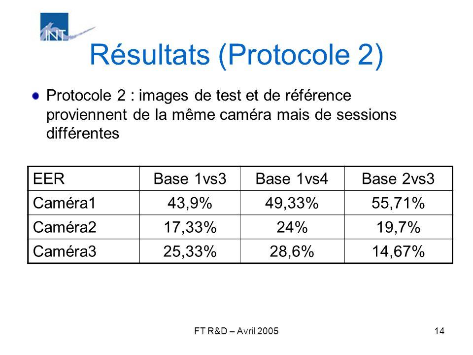 Résultats (Protocole 2)