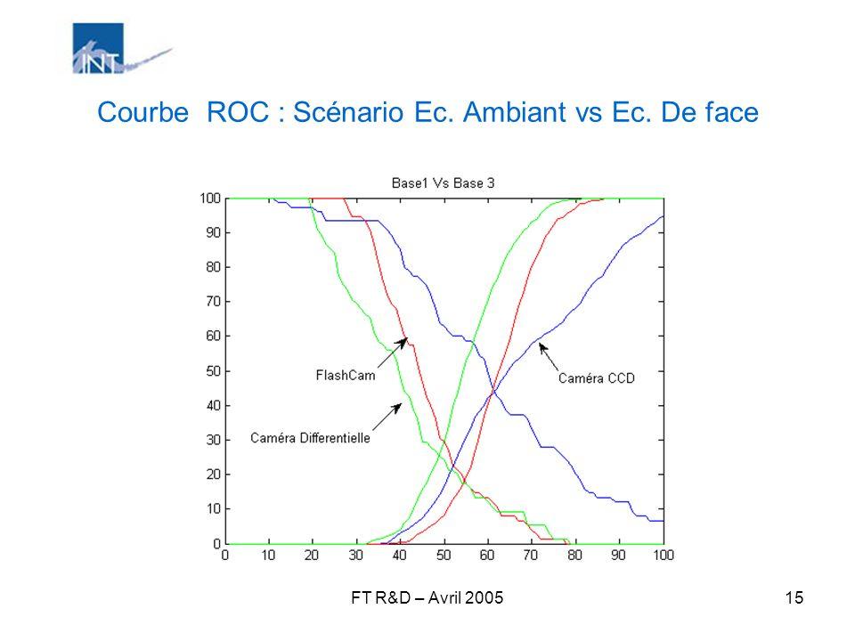 Courbe ROC : Scénario Ec. Ambiant vs Ec. De face