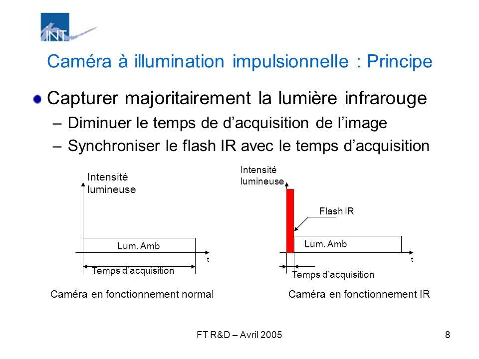 Caméra à illumination impulsionnelle : Principe