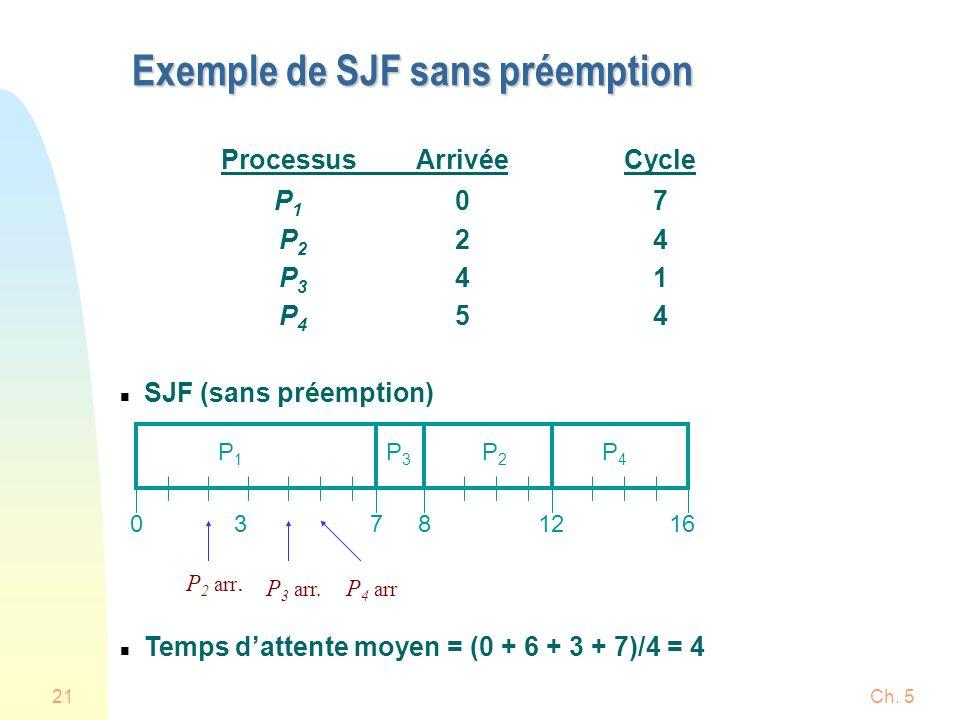 Exemple de SJF sans préemption