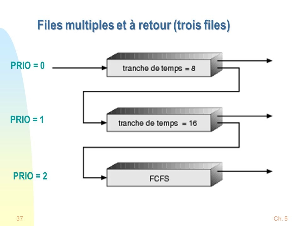 Files multiples et à retour (trois files)