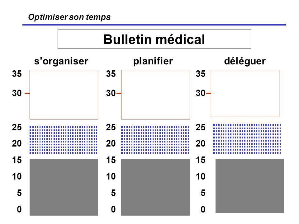 Bulletin médical s'organiser planifier déléguer 35 30 25 20 15 10 5 35