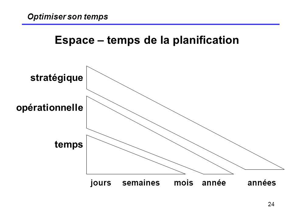 Espace – temps de la planification