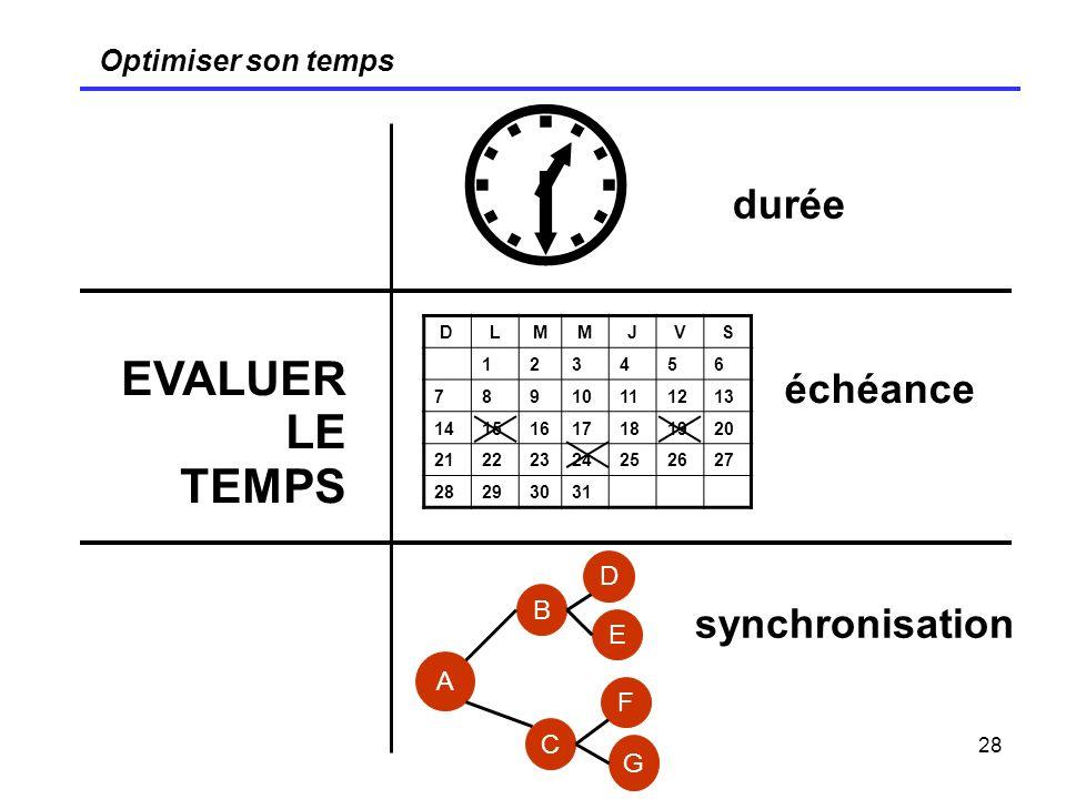  EVALUER LE TEMPS durée échéance synchronisation Optimiser son temps