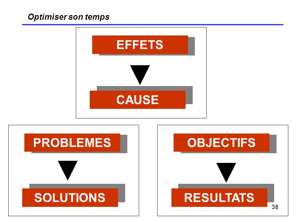 ▼ ▼ ▼ EFFETS CAUSE PROBLEMES OBJECTIFS SOLUTIONS RESULTATS