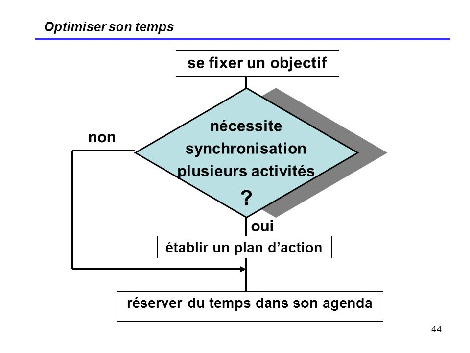 établir un plan d'action réserver du temps dans son agenda