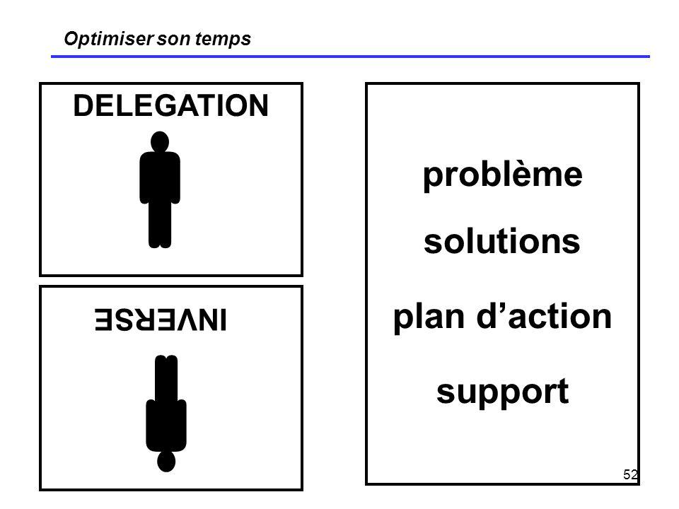 problème solutions plan d'action support