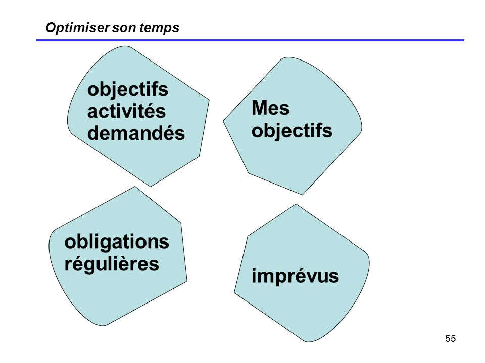 objectifs activités demandés Mes objectifs obligations régulières