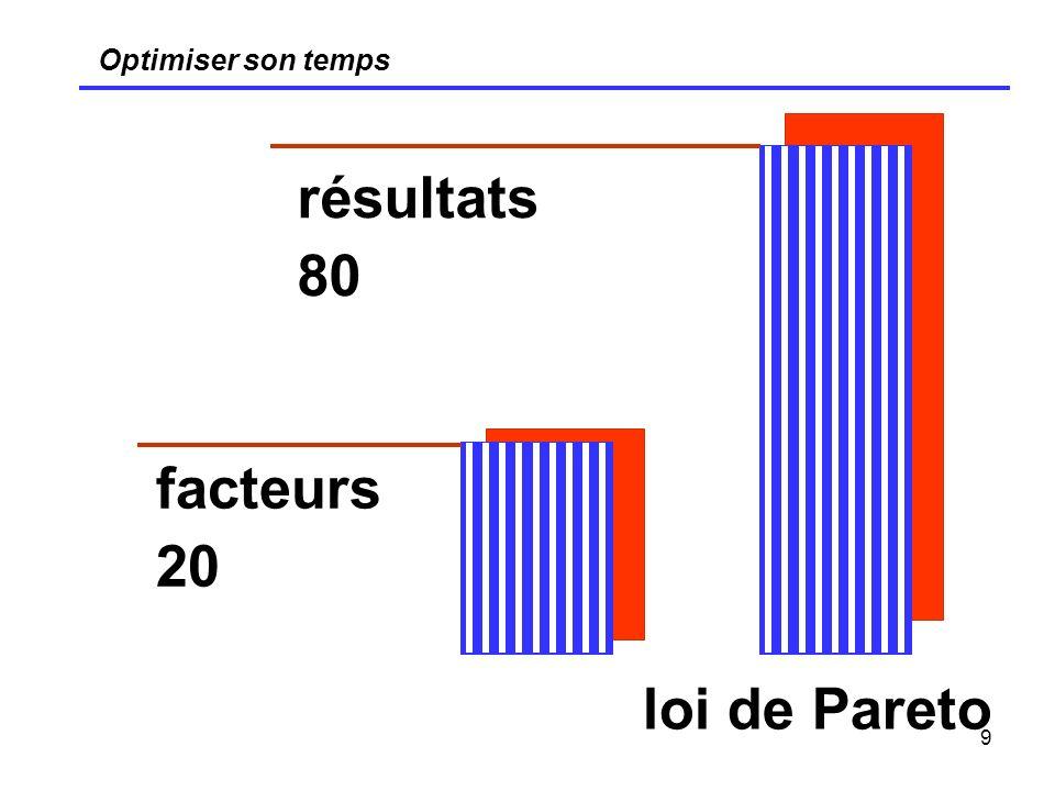 Optimiser son temps résultats 80 facteurs 20 loi de Pareto