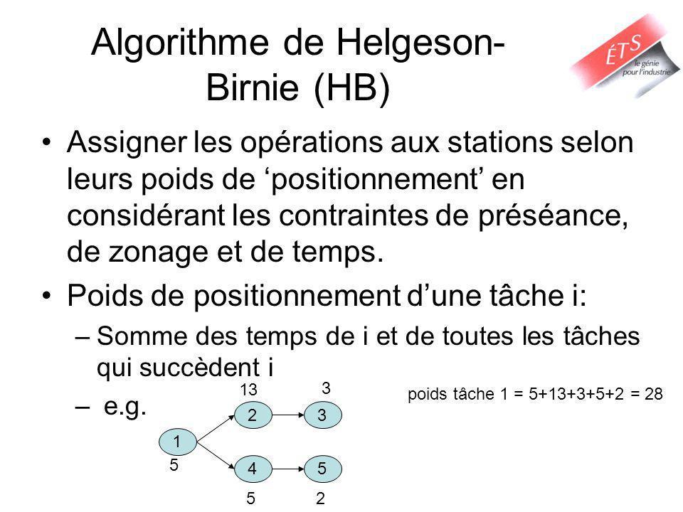 Algorithme de Helgeson-Birnie (HB)