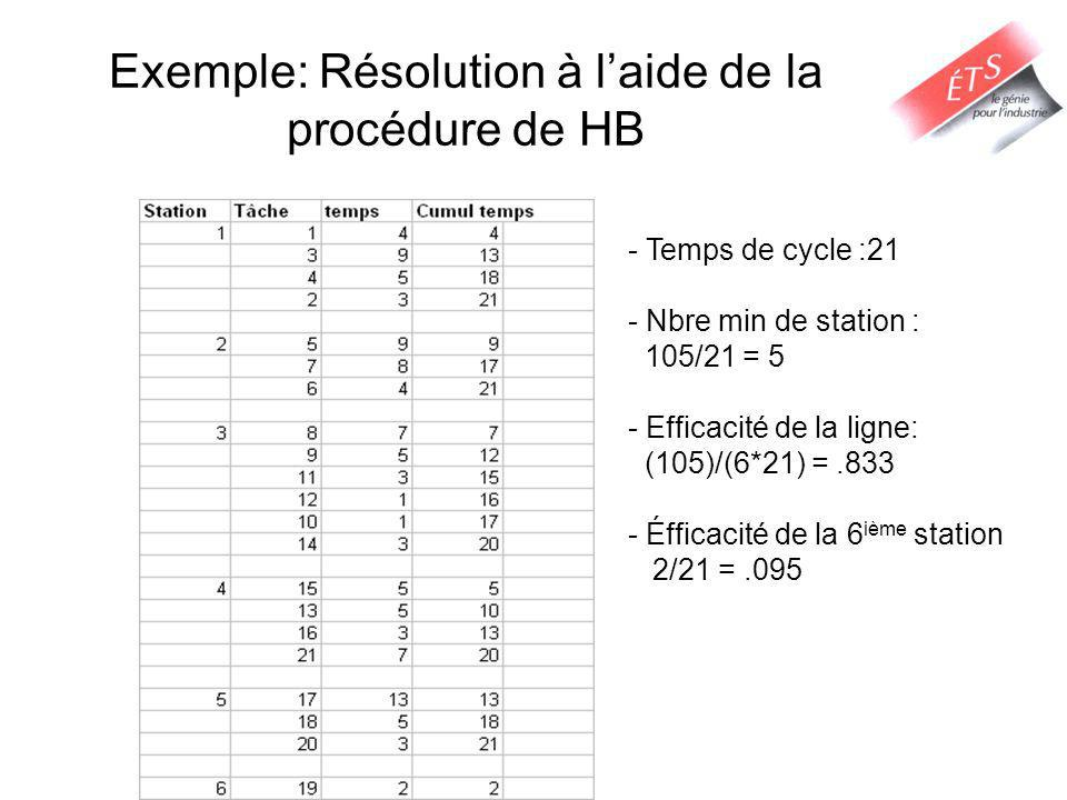 Exemple: Résolution à l'aide de la procédure de HB