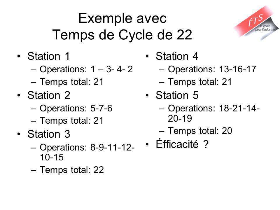 Exemple avec Temps de Cycle de 22