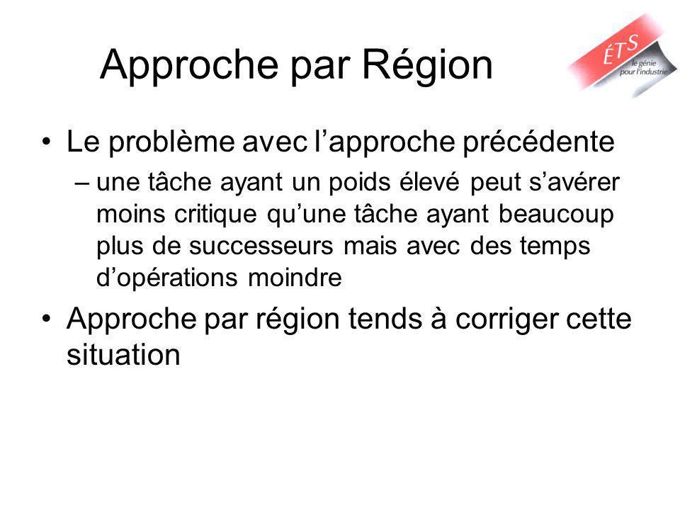Approche par Région Le problème avec l'approche précédente