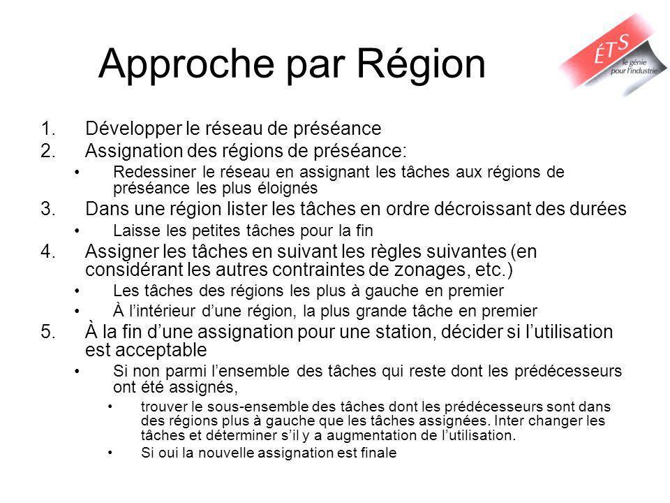 Approche par Région Développer le réseau de préséance