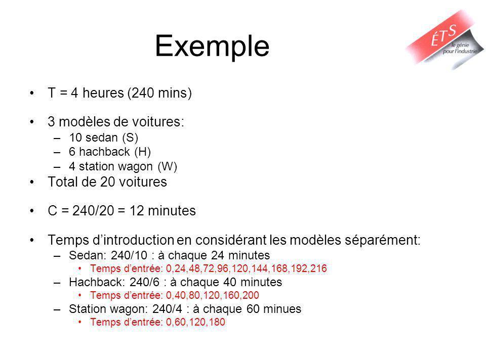 Exemple T = 4 heures (240 mins) 3 modèles de voitures: