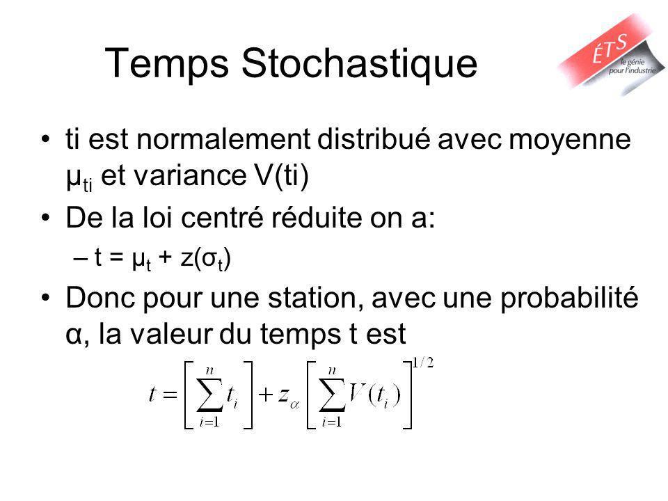 Temps Stochastique ti est normalement distribué avec moyenne μti et variance V(ti) De la loi centré réduite on a: