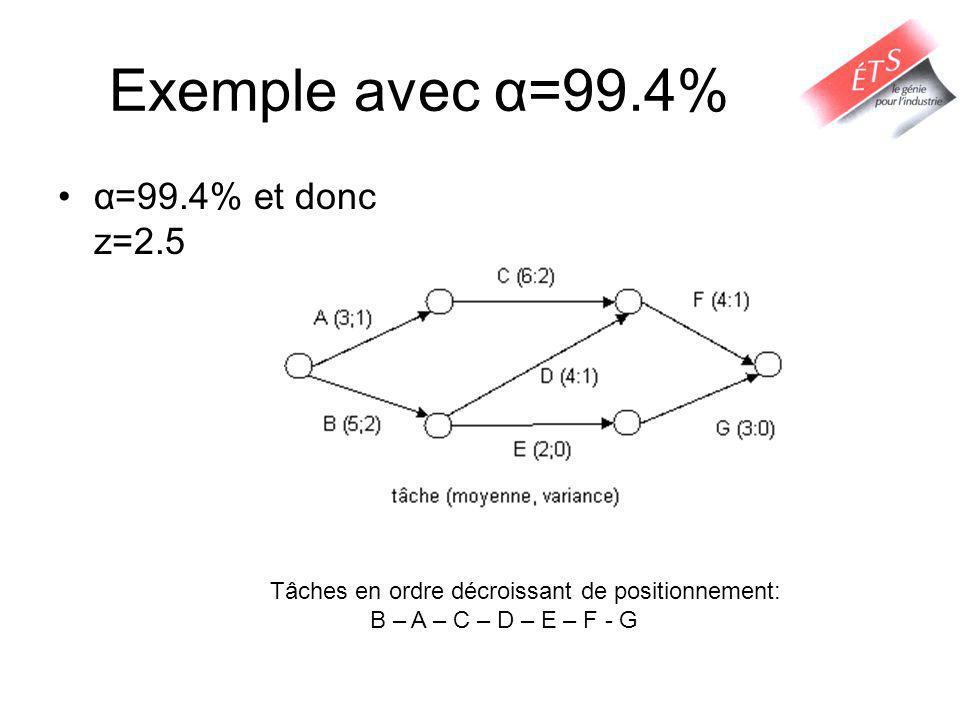 Exemple avec α=99.4% α=99.4% et donc z=2.5