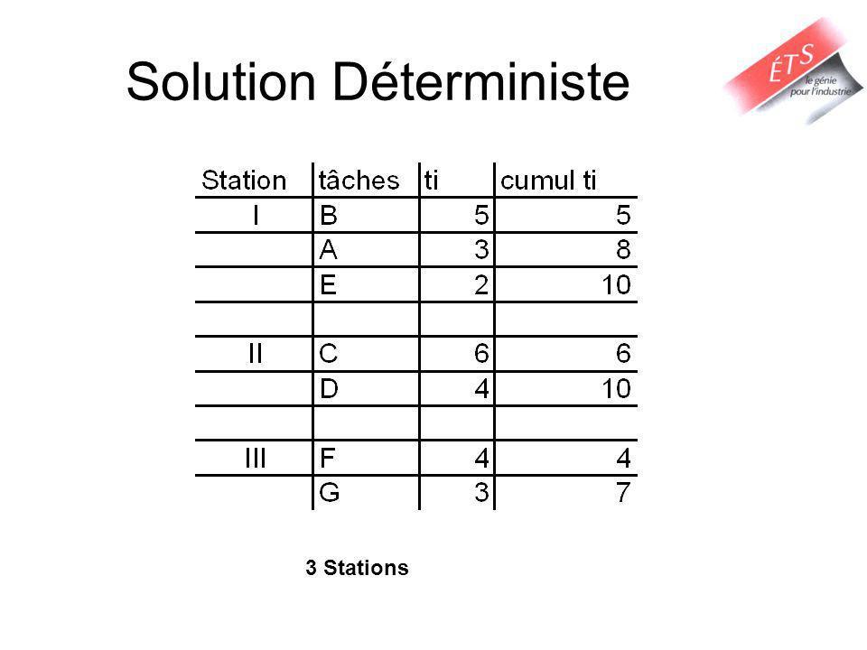 Solution Déterministe