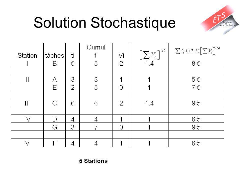 Solution Stochastique