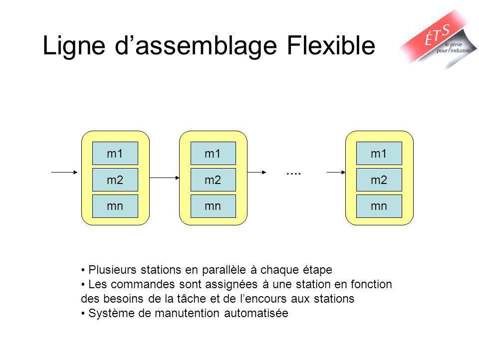 Ligne d'assemblage Flexible