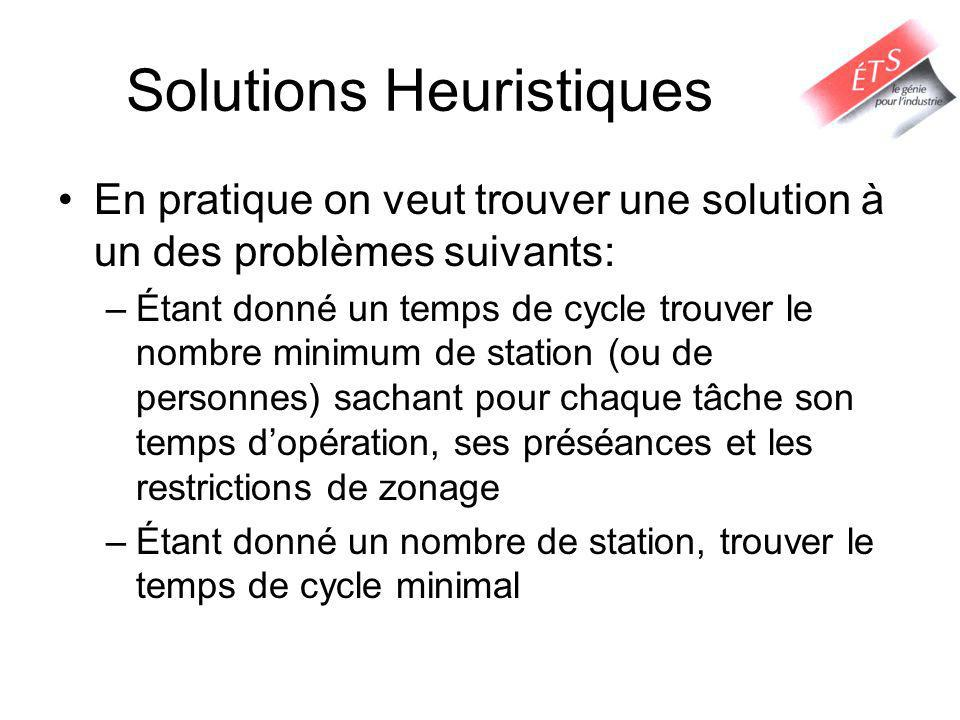 Solutions Heuristiques