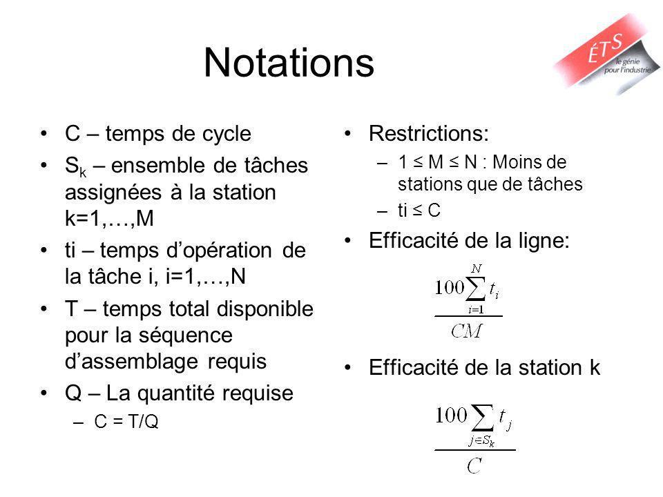 Notations C – temps de cycle