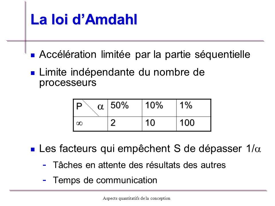 La loi d'Amdahl Accélération limitée par la partie séquentielle