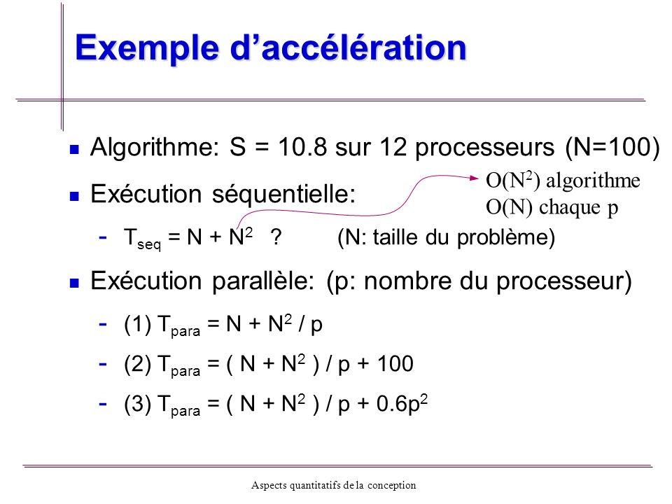 Exemple d'accélération