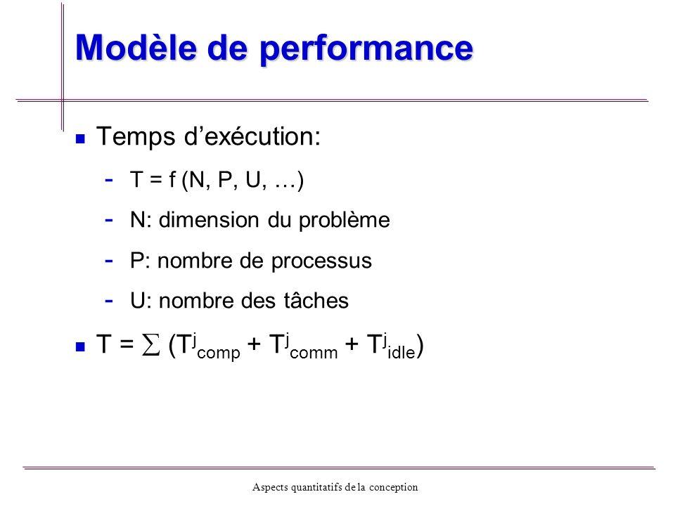 Modèle de performance Temps d'exécution: