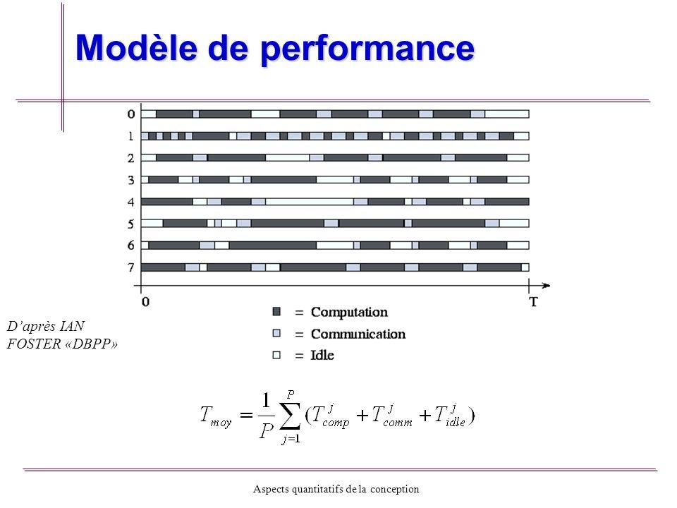 Modèle de performance D'après IAN FOSTER «DBPP»