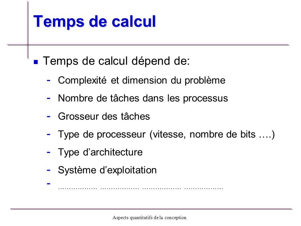 Temps de calcul Temps de calcul dépend de:
