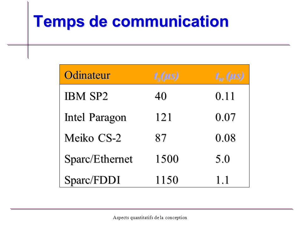 Temps de communication