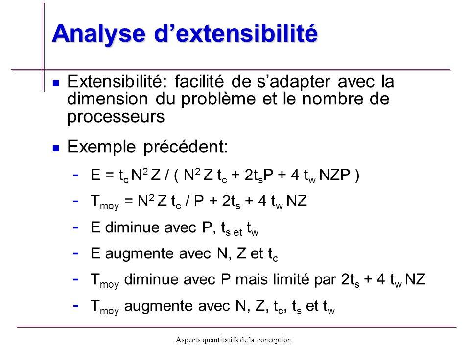 Analyse d'extensibilité