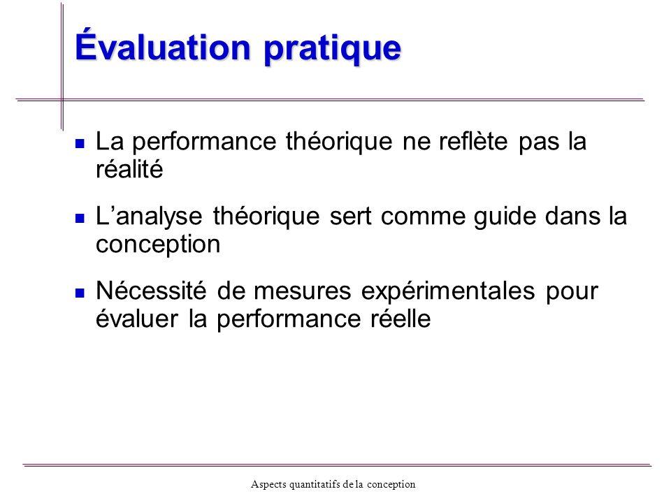 Évaluation pratique La performance théorique ne reflète pas la réalité
