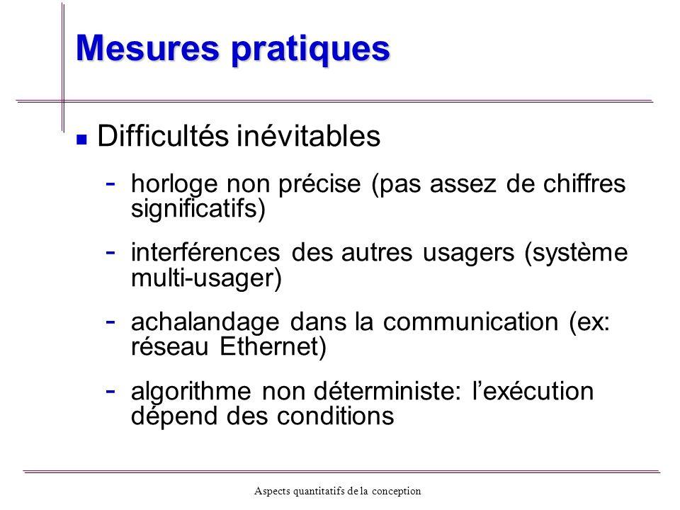 Mesures pratiques Difficultés inévitables