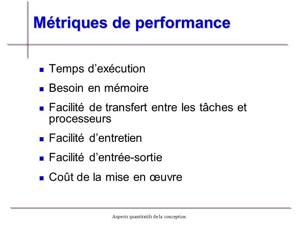 Métriques de performance