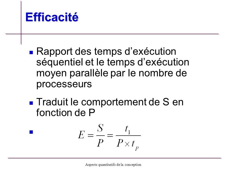 Efficacité Rapport des temps d'exécution séquentiel et le temps d'exécution moyen parallèle par le nombre de processeurs.