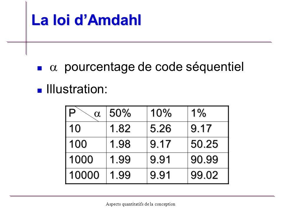 La loi d'Amdahl  pourcentage de code séquentiel Illustration: P  50%